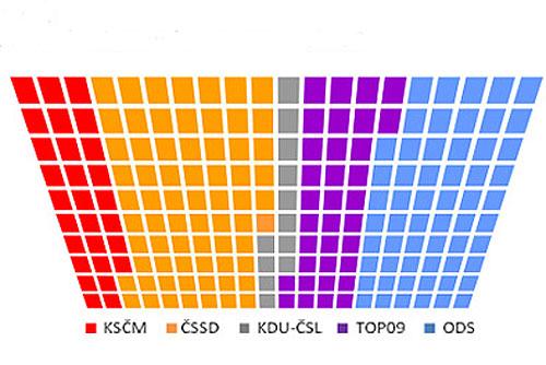 Большинство чехов проголосовало бы за социальных демократов. Так распределились бы кресла в парламенте. Графика SANEP  6 декабря 2009
