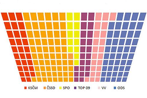 Левые партии составят большинство в новом парламенте Чехии. Вероятное распределение кресел в нижней палате парламента Чехии. Инфографика SANEP  6 мая 2010