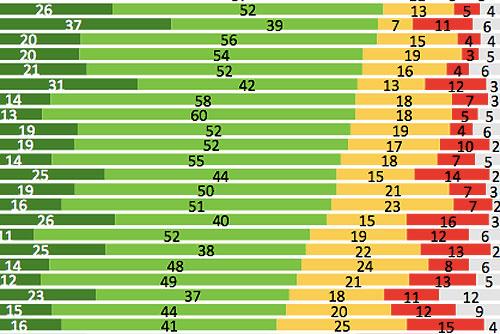 Опрос Еврокомиссии: Жители Праги и Остравы не чувствуют себя в безопасности. Инфографика к опросу Еврокомиссии  24 мая 2010