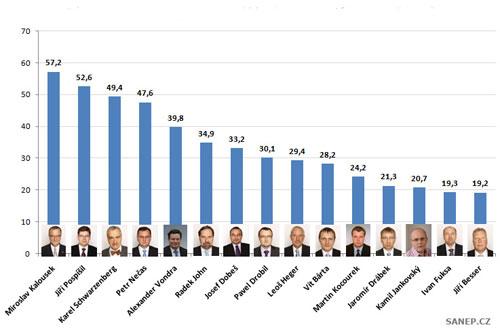 Чехи назвали министров, которым доверяют больше и меньше всего. Уровень доверия чехов к членам правительства. Инфографика SANEP  16 августа 2010 года