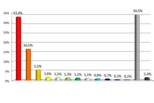 Чешских водителей больше всего пугают пьяные и рассеянные «коллеги». Больше всего чехов боятся водителей в состоянии алкогольного и наркотического опьянения. Инфографика SANEP  22 августа 2010 года