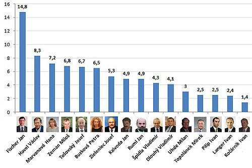 Чехи хотят, чтобы бывший премьер Ян Фишер вернулся в политику. Чехи хотели бы, чтобы в политику вернулись Ян Фишер и Вацлав Гавел. Инфографика SANEP  4 ноября 2010