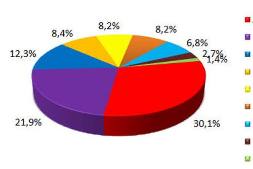 Пражане посчитали коалицию ODS и ČSSD коррумпированной и обманувшей надежды избирателей. Большинство пражан встретили формирование коалиции без энтузиазма,. Инфографика SANEP  18 ноября 2010