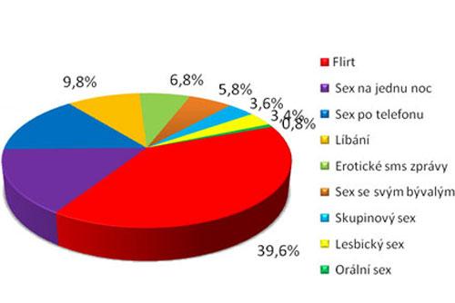 Больше половины чехов никогда не изменяли своим партнерам. Чехи не относят к изменам многие вольности. Инфографика SANEP  15 декабря 2010