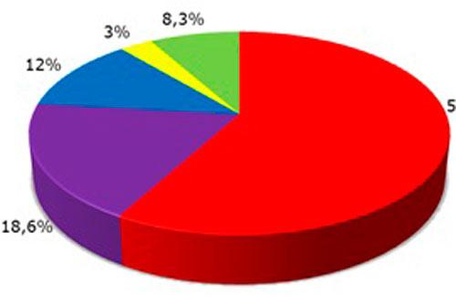 На прямых выборах президента проголосовало бы две трети чехов. Большинство чехов поддерживают введение прямых выборов президента. Инфографика SANEP  7 июня 2011