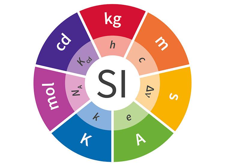 Последний физический эталон Международного бюро мер и весов уходит в прошлое. Символика системы СИ от Международного бюро мер и весов   14 ноября 2018