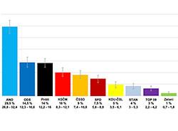 Социологи рассказали о текущих политических предпочтениях чешских избирателей.  Так распределились бы голоса чешских избирателей в ноябре 2018 года. Инфографика CVVM.  23 ноября 2018