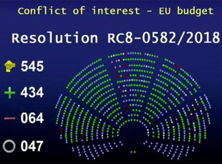 Европарламент поддержал резолюцию о прекращении дотаций холдингу чешского премьера. Результаты голосования по резолюции в Европарламенте  13 декабря 2018