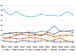 Пиратская партия претендует на второе место на выборах в Чехии. ANO сохраняет лидерство, пираты набирают поддержку. Инфографика CVVM  26 января 2019