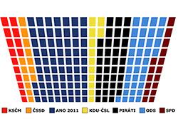 Чешская пиратская партия продолжает набирать сторонников. Распределение мандатов в нижней палате чешского парламента при гипотетическом голосовании в феврале 2019 года. Инфографика SANEP  28 февраля 2019